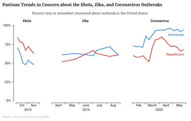 Partisan Trends in Concern about the Ebola, Zika, and Coronavirus Outbreaks