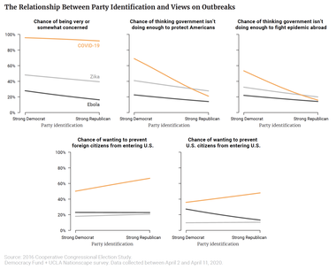 The Relationship Between Party Identification and Views on Outbreaks