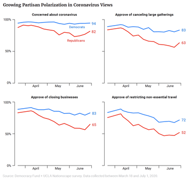 Growing Partisan Polarization in Coronavirus Views