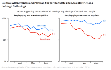 Political Attentiveness and Partisan Support for State and Local Restrictions on Large Gatherings