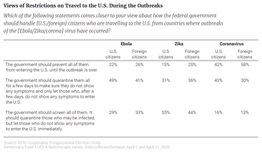 Views of Restrictions on Travel to the U.S. During the Outbreaks