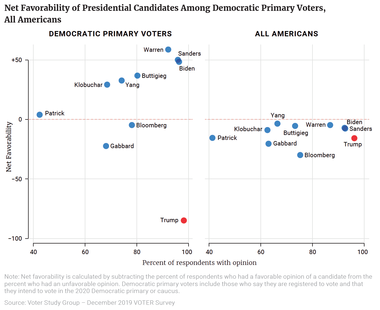 Net Favorability of Presidential Candidates Among Democratic Primary Voters, All Americans