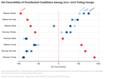 Net Favorability of Presidential Candidates Among 2012–2016 Voting Groups
