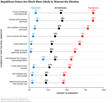Republican Voters Are Much More Likely to Distrust the Election