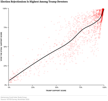 Election Rejectionism Is Highest Among Trump Devotees