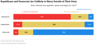 Republicans and Democrats Are Unlikely to Marry Outside of Their Party