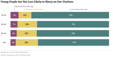 Young People Are Not Less Likely to Marry an Out-Partisan