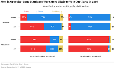 Men in Opposite-Party Marriages Were More Likely to Vote Out-Party in 2016
