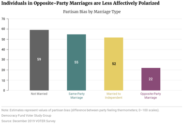 Individuals in Opposite-Party Marriages are Less Affectively Polarized