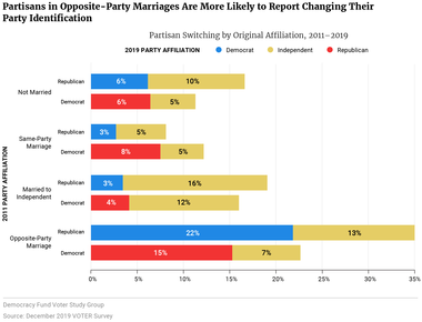 Partisans in Opposite-Party Marriages Are More Likely to Report Changing Their Party Identification