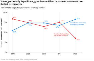 Voters, particularly Republicans, grew less confident in accurate vote counts over the last election cycle