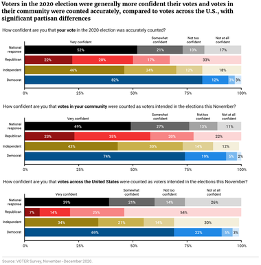 Voters in the 2020 election were generally more confident their votes and votes in their community were counted accurately, compared to votes across the U.S., with significant partisan differences