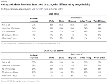 Voting wait times increased from 2016 to 2020, with differences by race/ethnicity