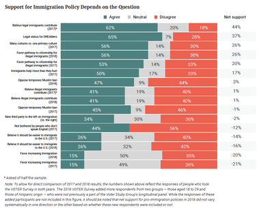 Support for Immigration Policy Depends on the Question