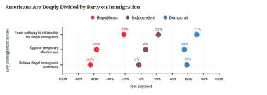 Americans Are Deeply Divided by Party on Immigration