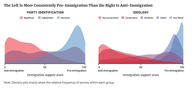 The Left Is More Consistently Pro-Immigration Than the Right Is Anti-Immigration
