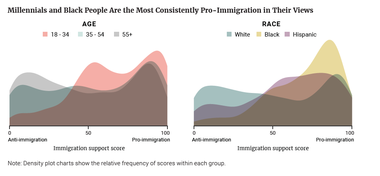 Millennials and Black People Are the Most Consistently Pro-Immigration in Their Views