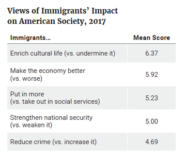 Views of Immigrants' Impact on American Society