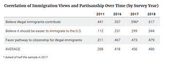Correlation of Immigration Views and Partisanship Over Time (by Survey Year)