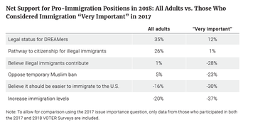Net Support for Pro-Immigration Positions in 2018