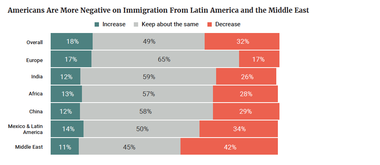 Americans Are More Negative on Immigration From Latin America and the Middle East