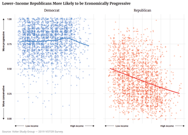 Lower-Income Republicans More Likely to be Economically Progressive