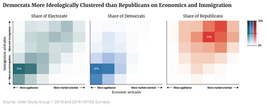 Democrats More Ideologically Clustered than Republicans on Economics and Immigration