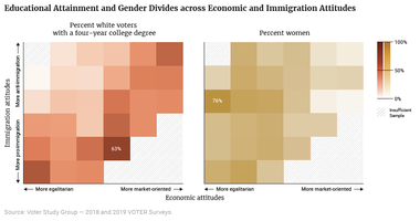 Educational Attainment and Gender Divides across Economic and Immigration Attitudes