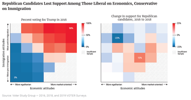 Republican Candidates Lost Support Among Those Liberal on Economics, Conservative on Immigration
