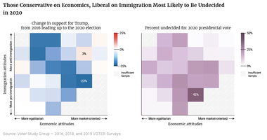 Those Conservative on Economics, Liberal on Immigration Most Likely to Be Undecided in 2020