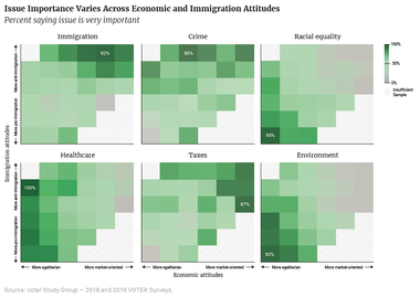Issue Importance Varies Across Economic and Immigration Attitudes