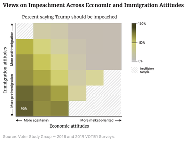 View on Impeachment Across Economic and Immigration Attitudes